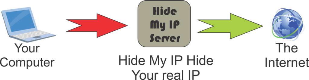 How hide my ip hide your real ip