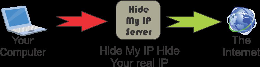 How hide my ip hide your real ip
